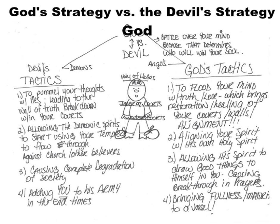 Gods Strategy