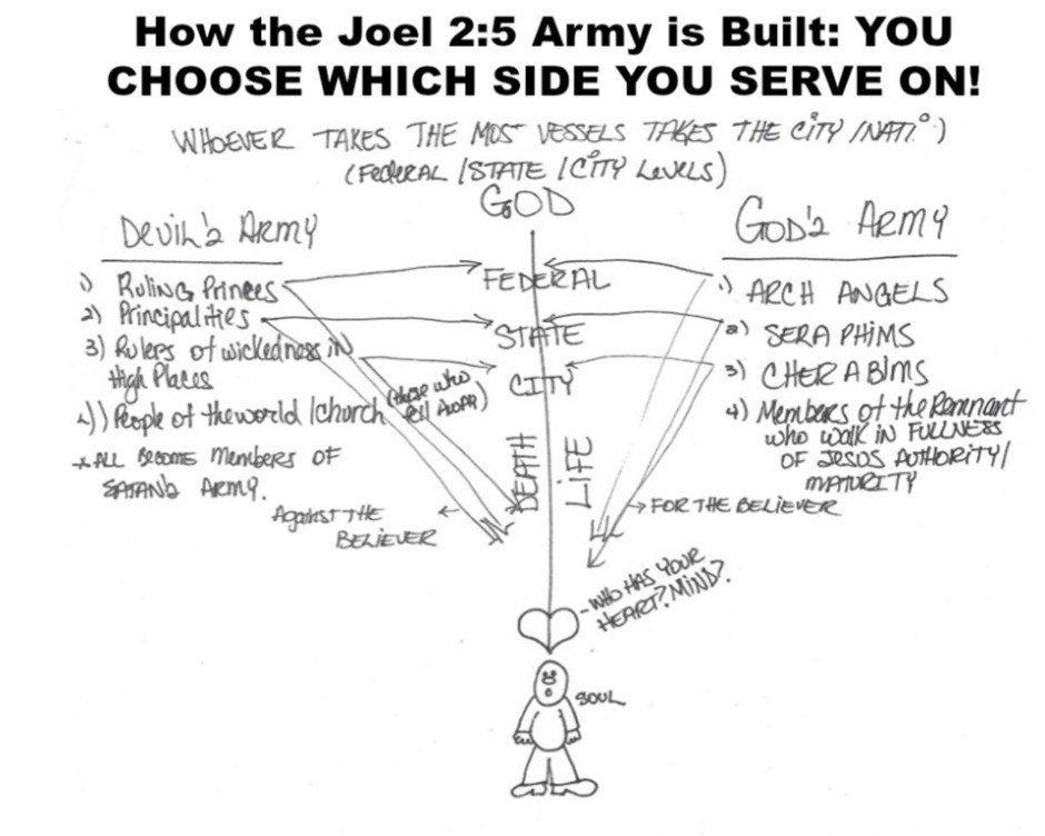 How the Joel 2 5 Army is Built YOU CHOOSE