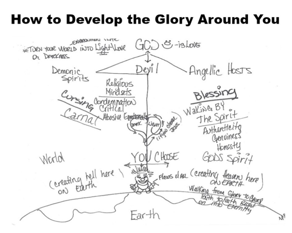 How to Develop the Glory